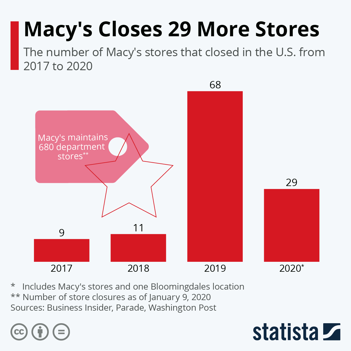 Infographic: Macy's Closes 29 More Stores | Statista