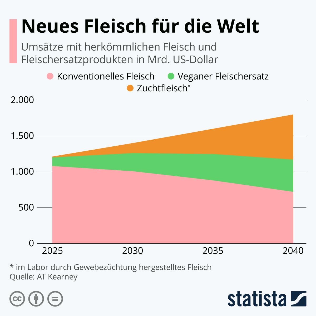 Infografik: Neues Fleisch für die Welt | Statista