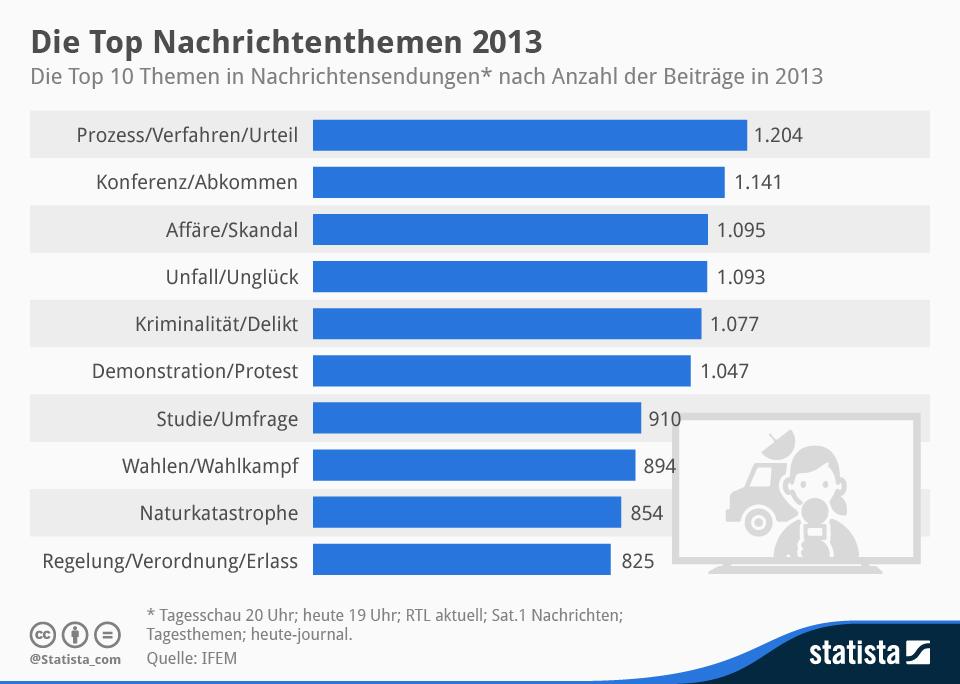 Infografik: Die Top Nachrichtenthemen 2013   Statista