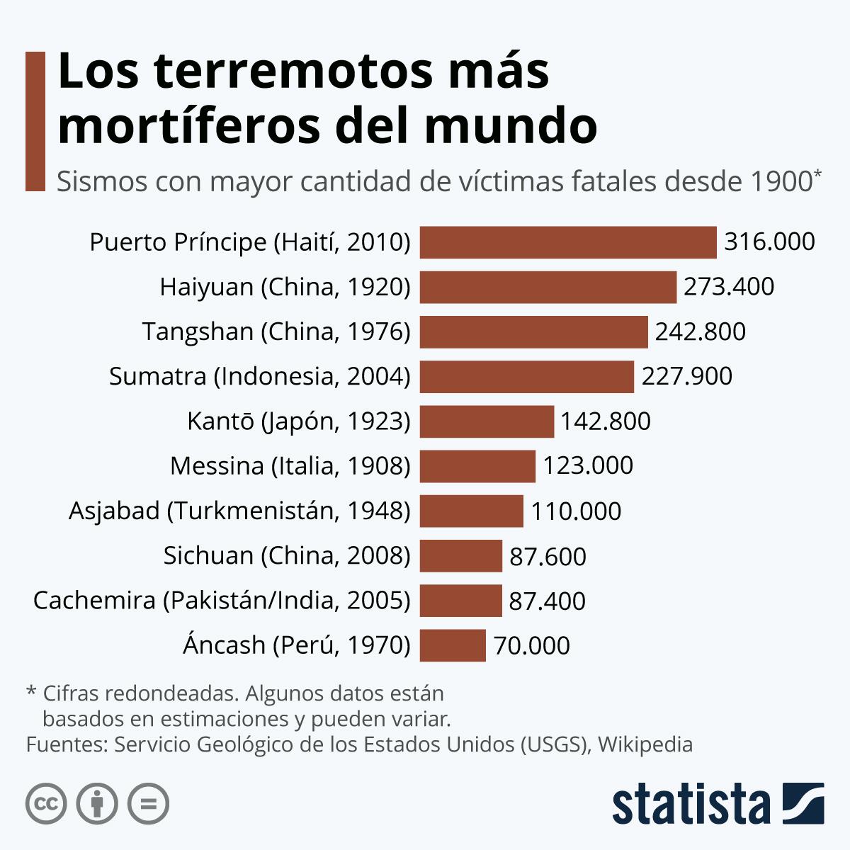 Infografía: El terremoto de Haití, todavía el más mortífero desde 1900 | Statista