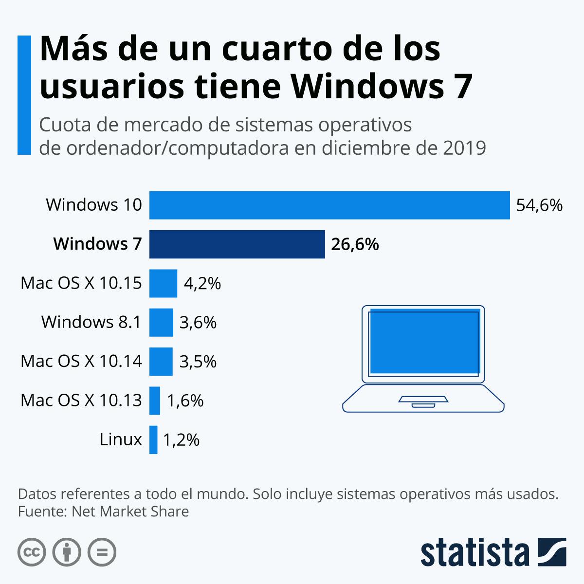 Infografía: Más de un cuarto de los ordenadores tiene Windows 7 | Statista