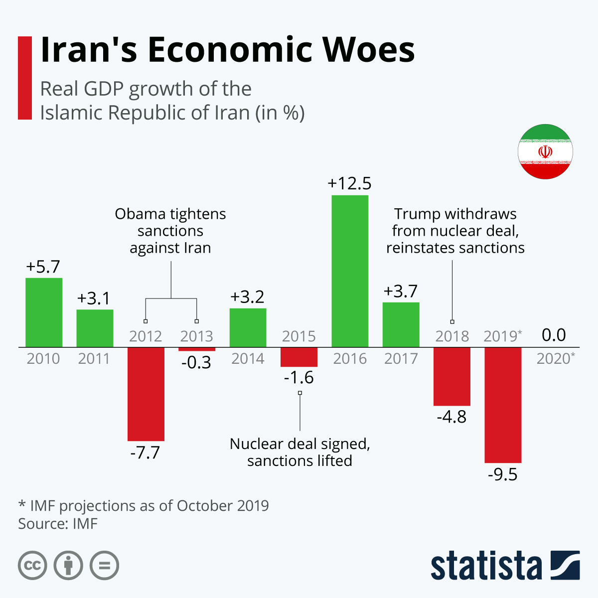 Infographic: Iran's Economic Woes | Statista