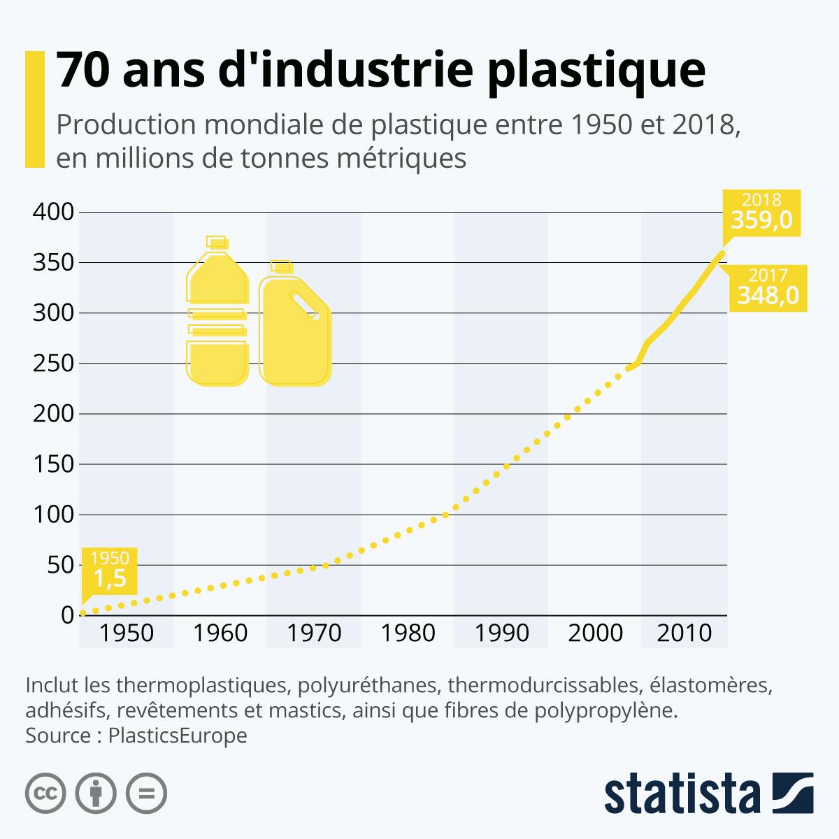 Infographie: 70 ans d'industrie plastique | Statista