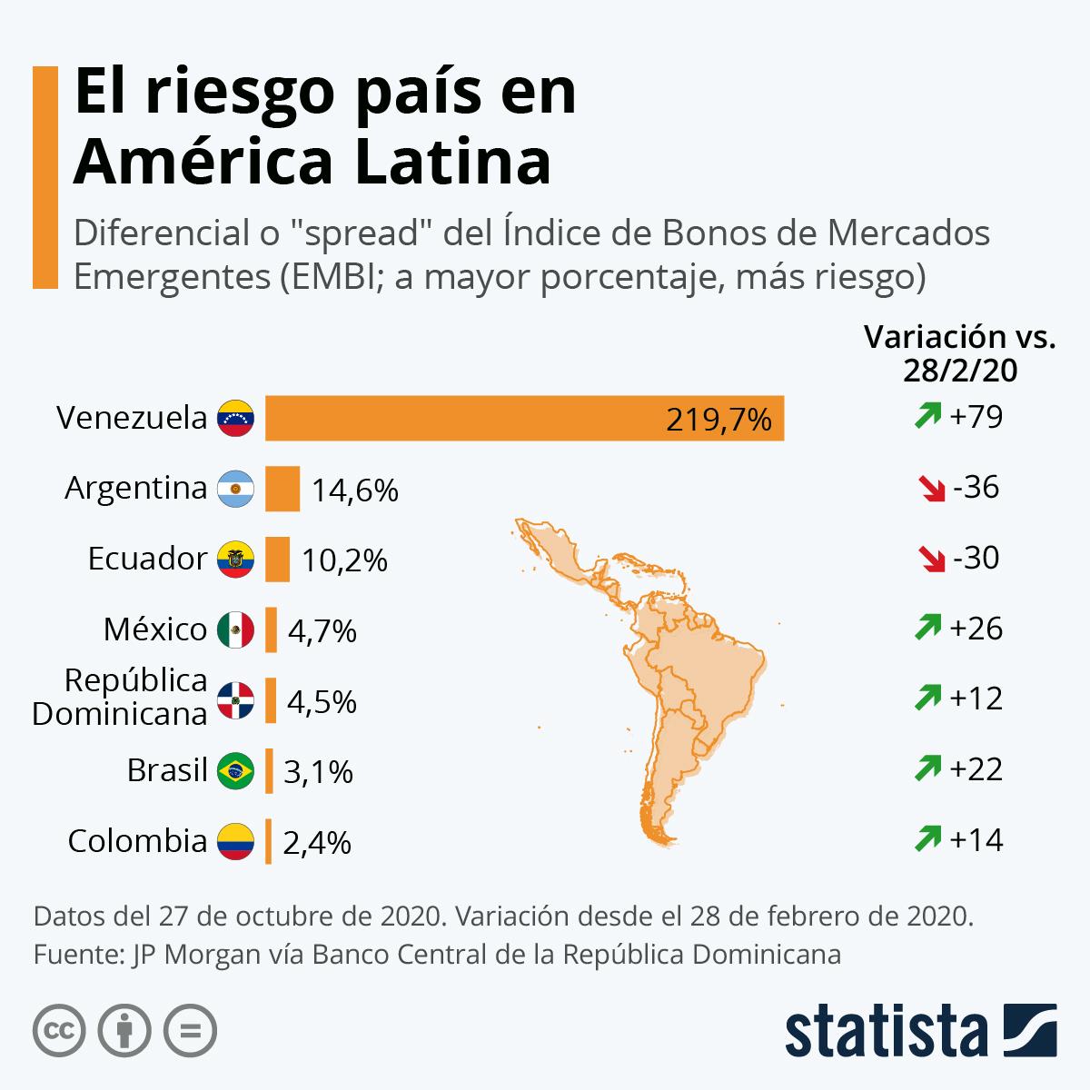 Infografía: Venezuela, la economía latinoamericana con el mayor