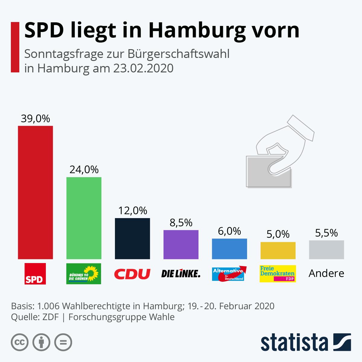 Infografik: SPD in Hamburg wieder stärker als Grüne | Statista