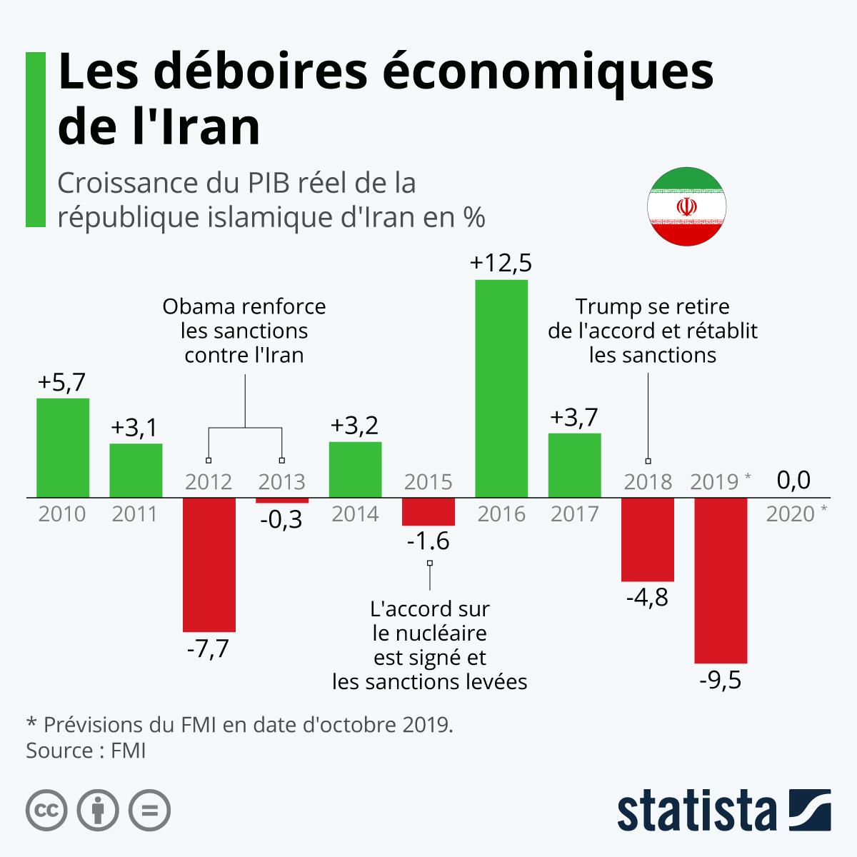 Infographie: Les déboires économiques de l'Iran | Statista