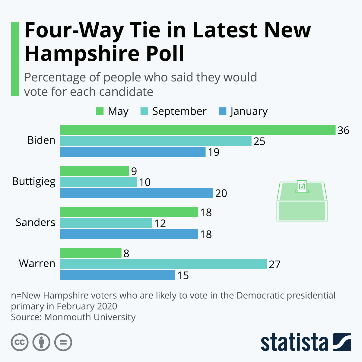 Infographic: Four-Way Tie in Latest New Hampshire Poll | Statista