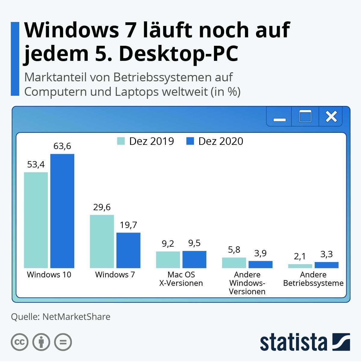Infografik: Windows 7 läuft auf jedem 4. Desktop-PC | Statista