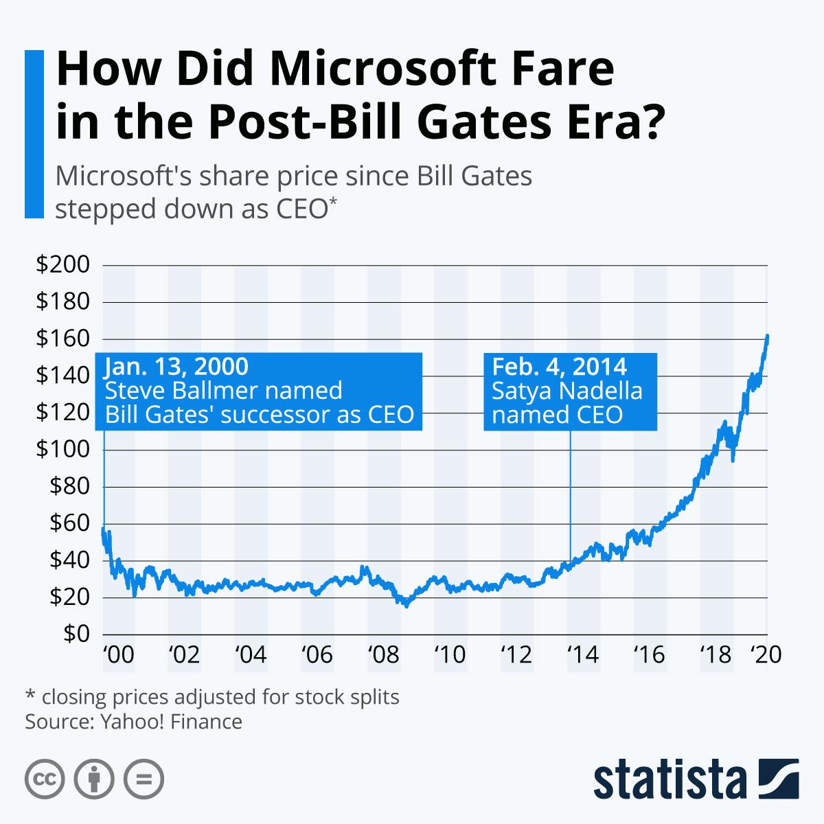 Infographic: How Did Microsoft Fare in the Post-Bill Gates Era? | Statista