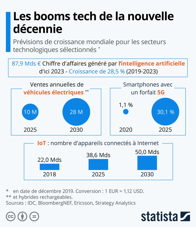 Infographie: Les booms tech de la nouvelle décennie | Statista