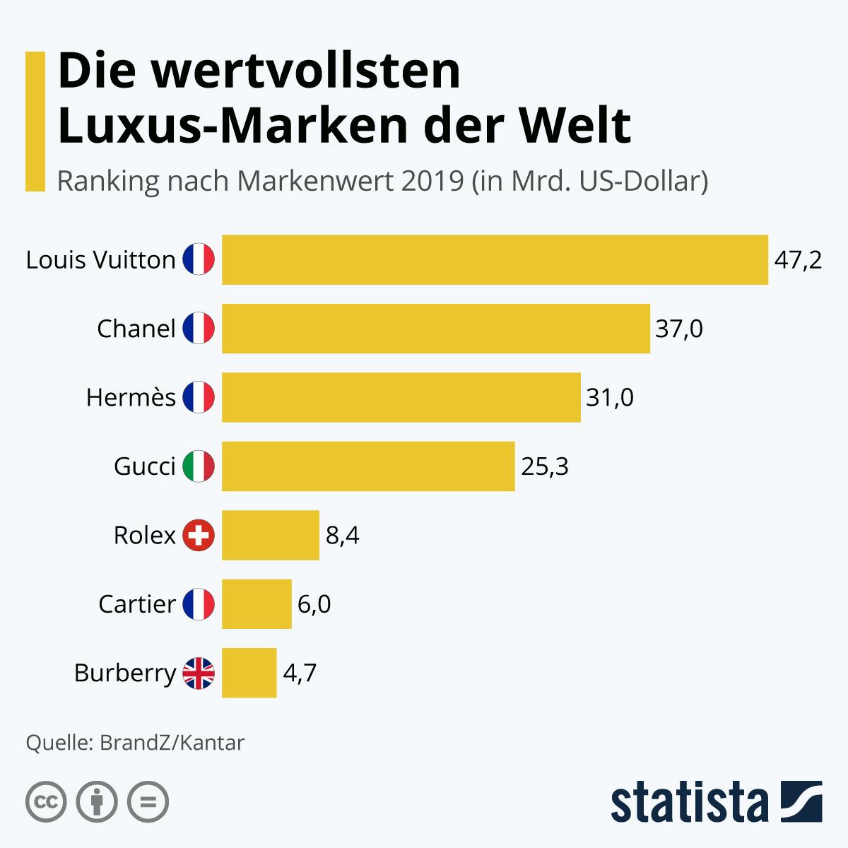 Infografik: Das sind die wertvollsten Luxus-Labels | Statista