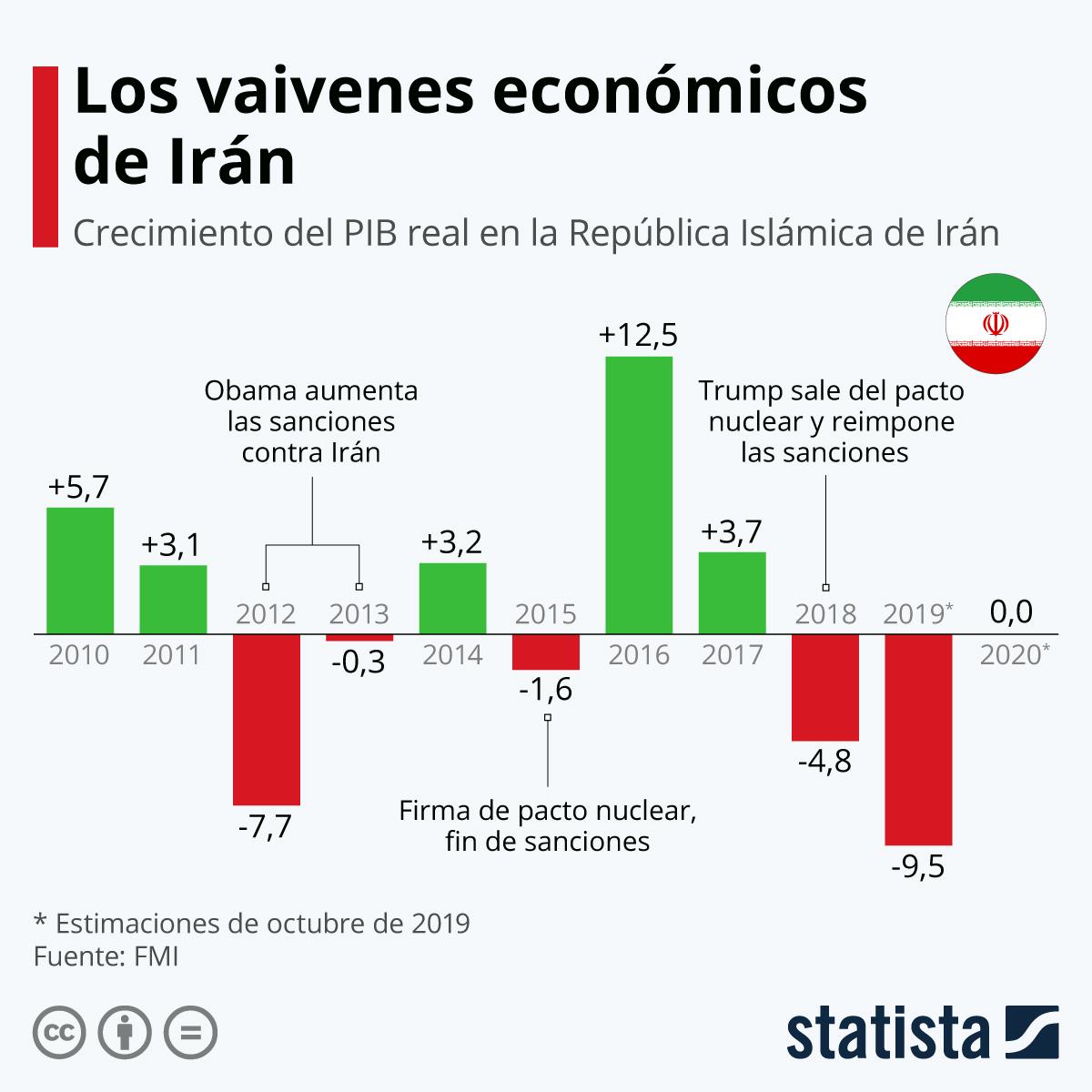 Infografía: Los vaivenes económicos de Irán | Statista
