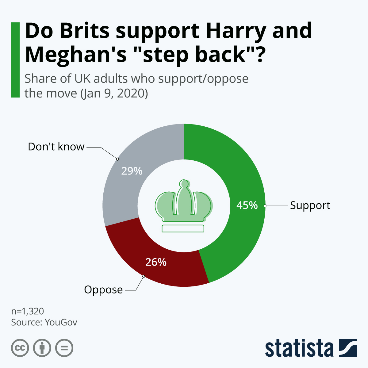 "Infographic: Do Brits support Harry & Meghan's ""step back""? 