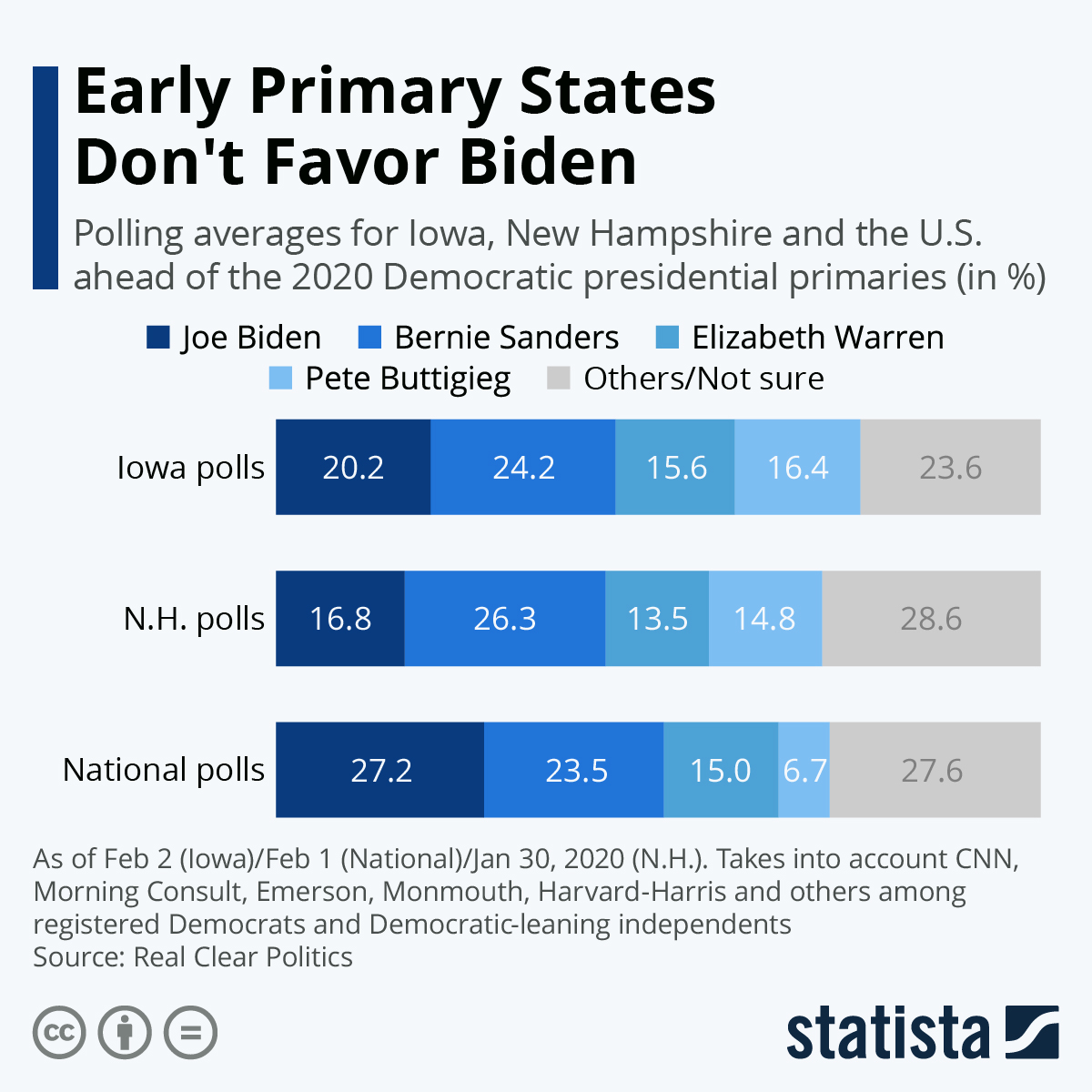 Infographic: Early Primary States Don't Favor Biden | Statista