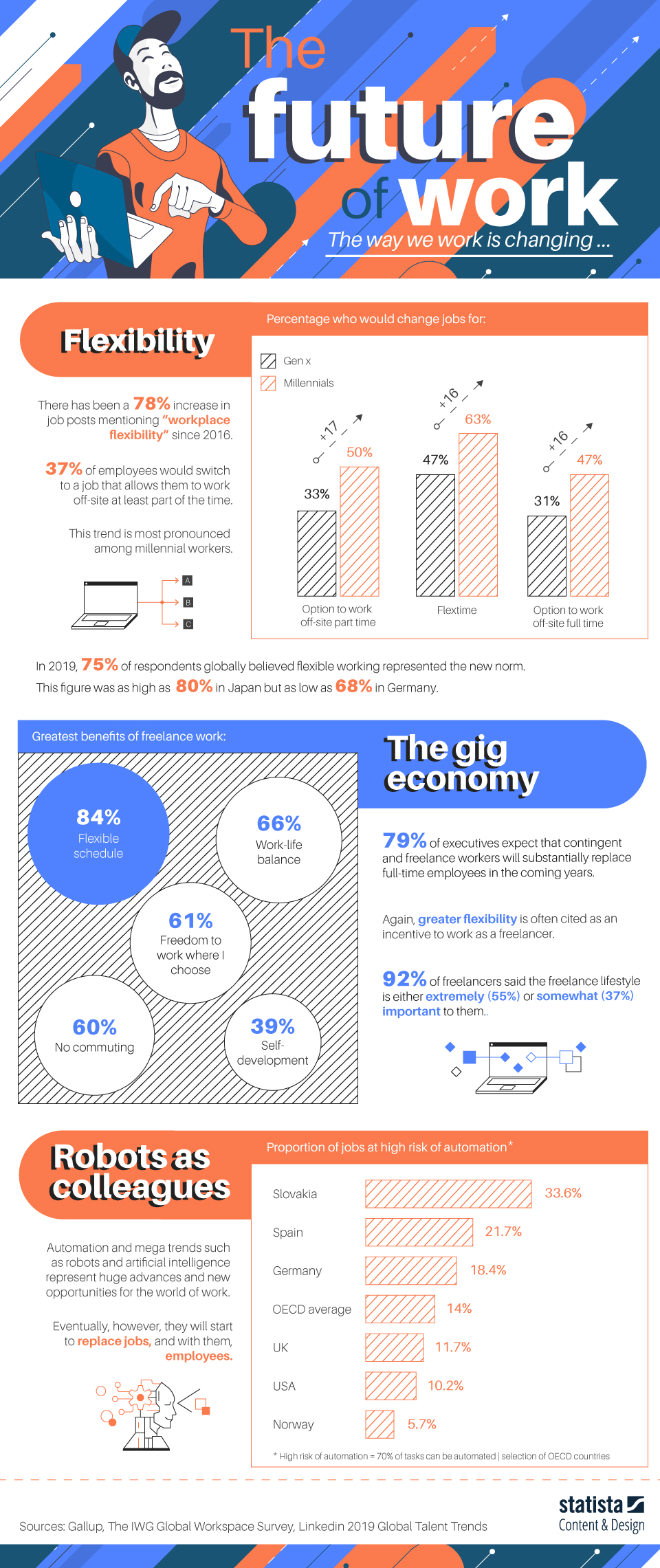 Infographic: The Future of Work | Statista