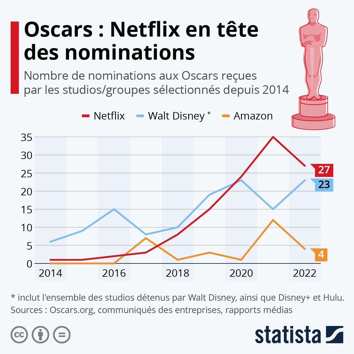 Infographie: Oscars : la montée en puissance de Netflix | Statista