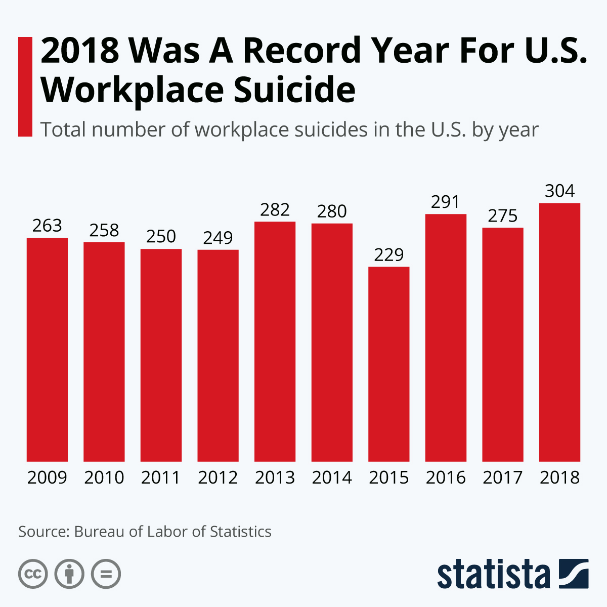 Infographic: 2018 Was A Record Year For U.S. Workplace Suicide | Statista