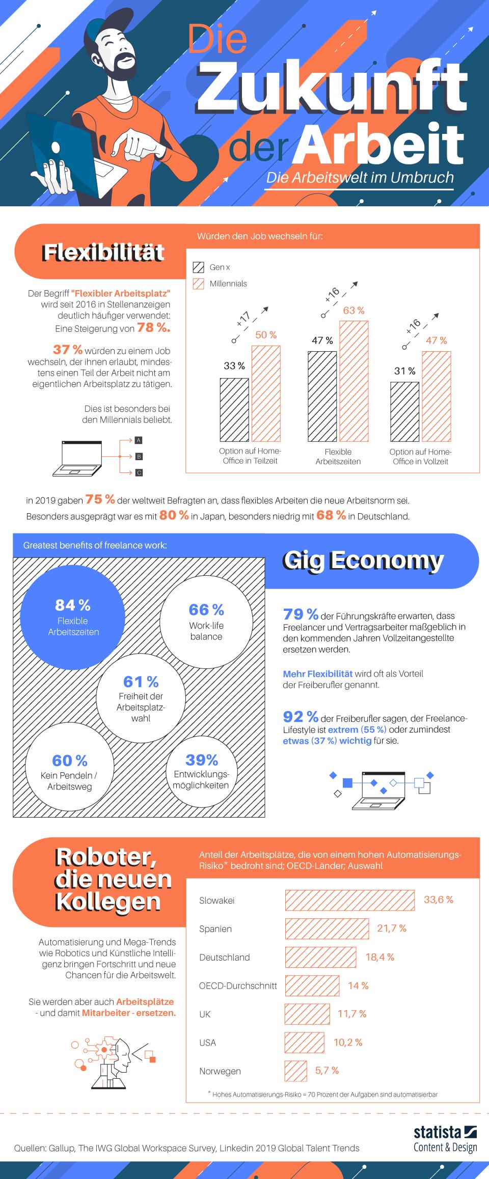 Infografik: Die Zukunft der Arbeit | Statista
