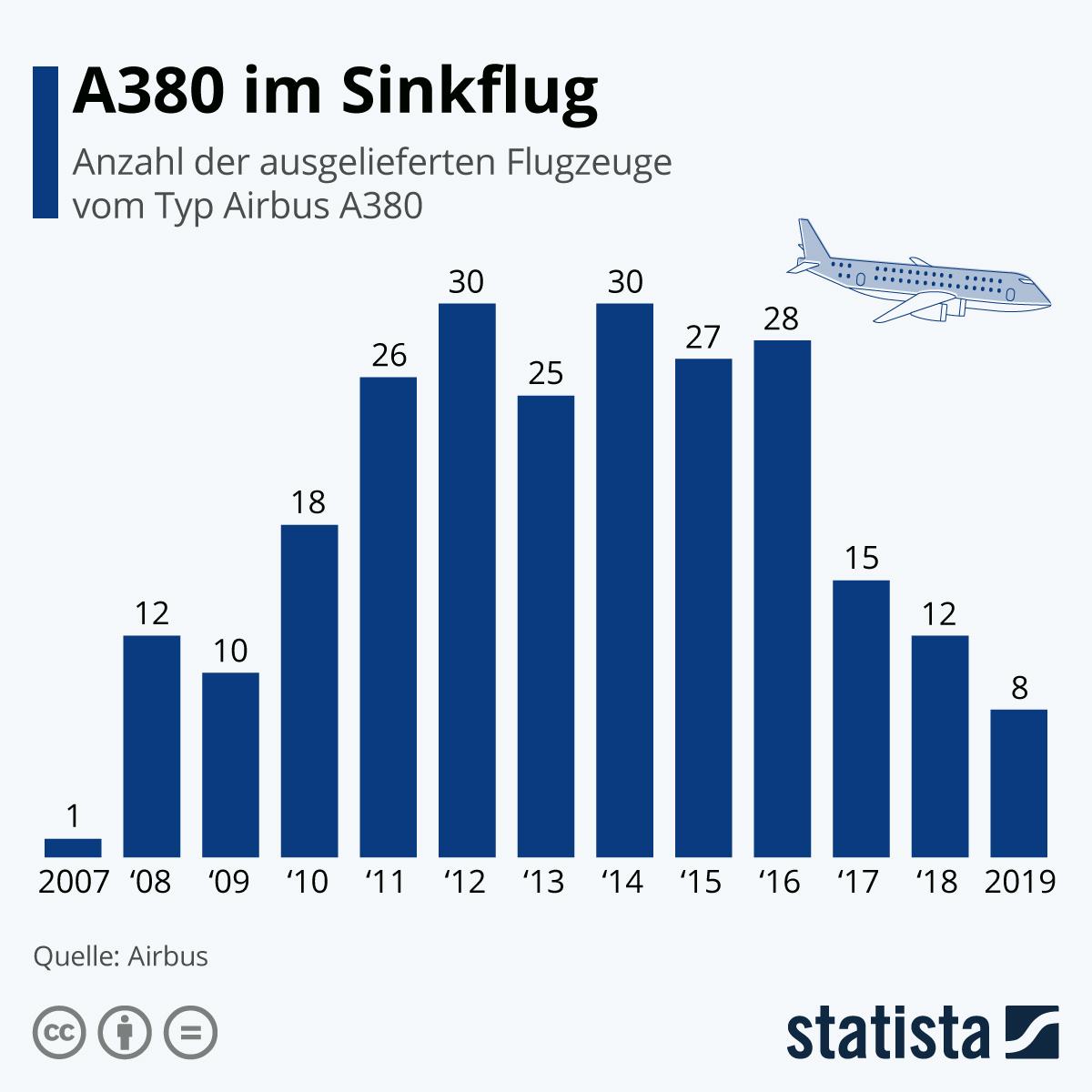 Infografik: A380 im Sinkflug | Statista