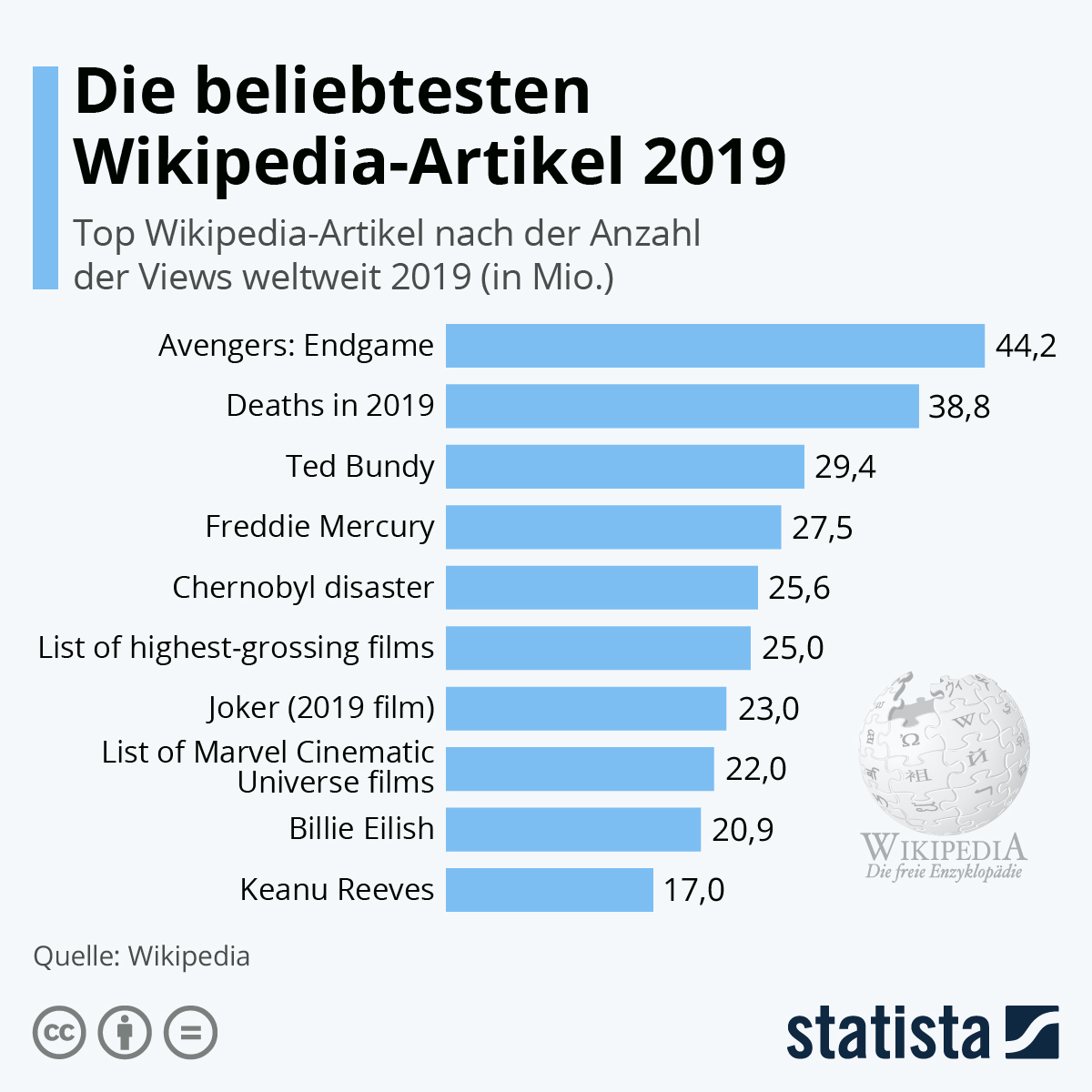 Infografik: Die beliebtesten Wikipedia-Artikel 2019 | Statista