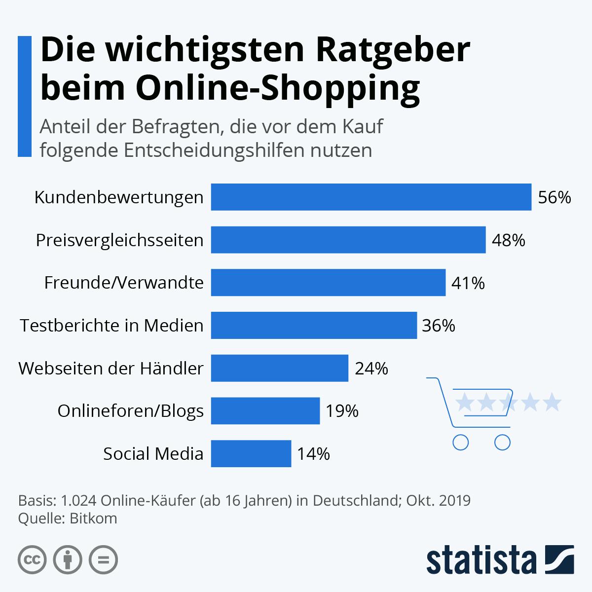 Infografik: Die wichtigsten Ratgeber beim Online-Shopping | Statista