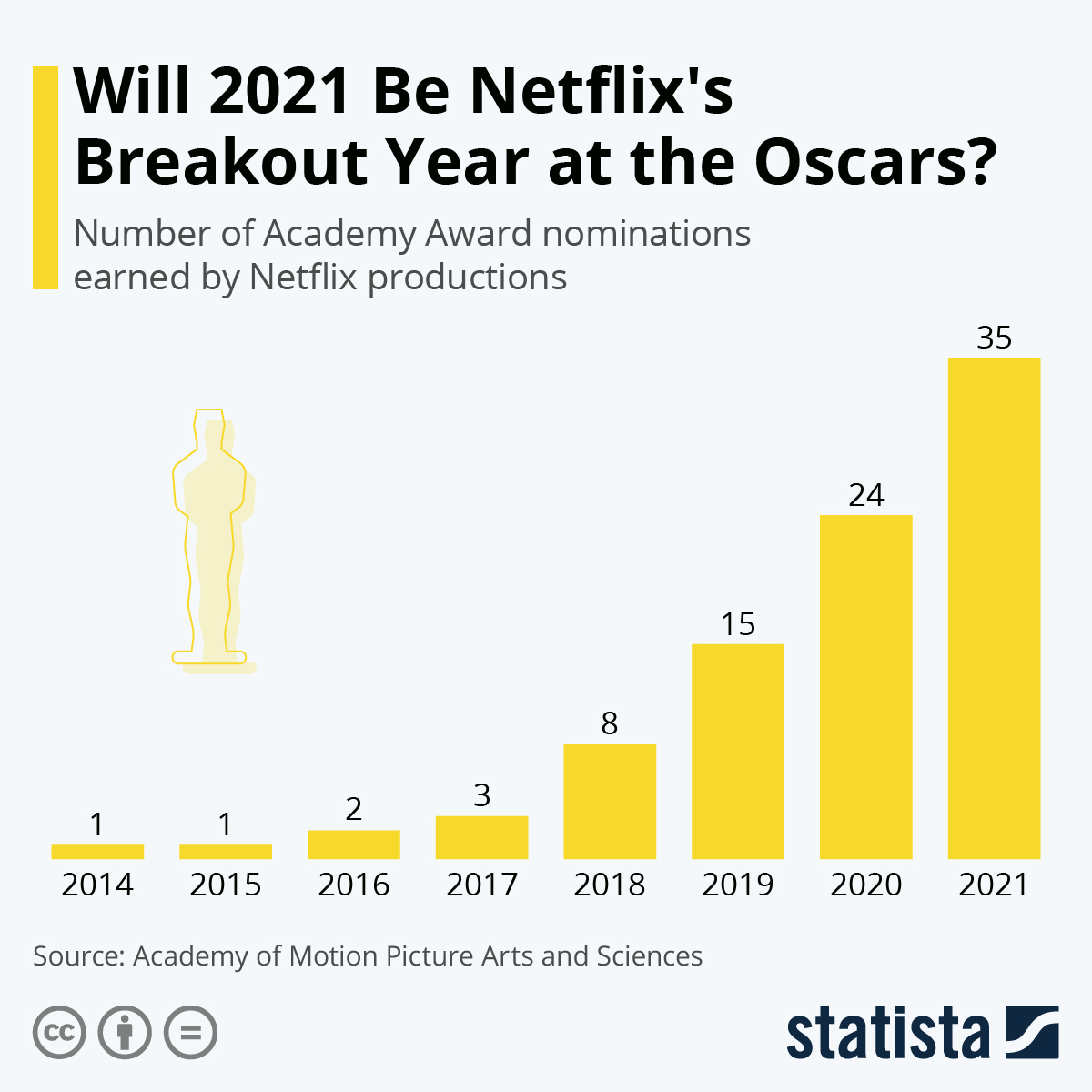 Infographic: Will 2021 Be Netflix's Breakout Year at the Oscars? | Statista