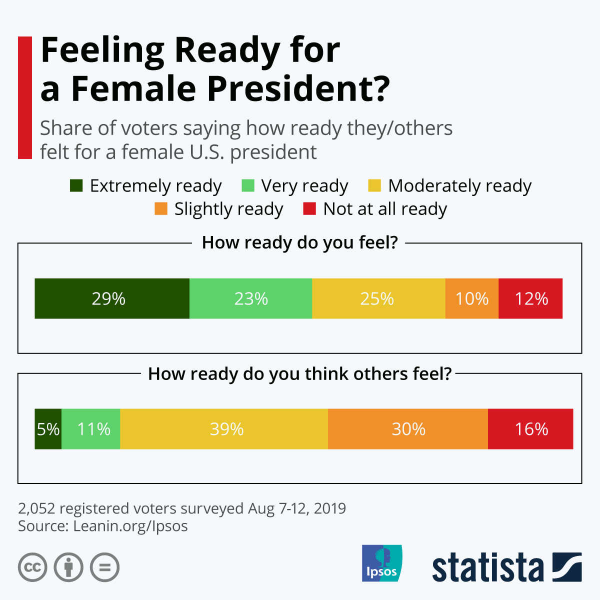 Infographic: Ready for a Female President? Americans Play the Blame Game   Statista