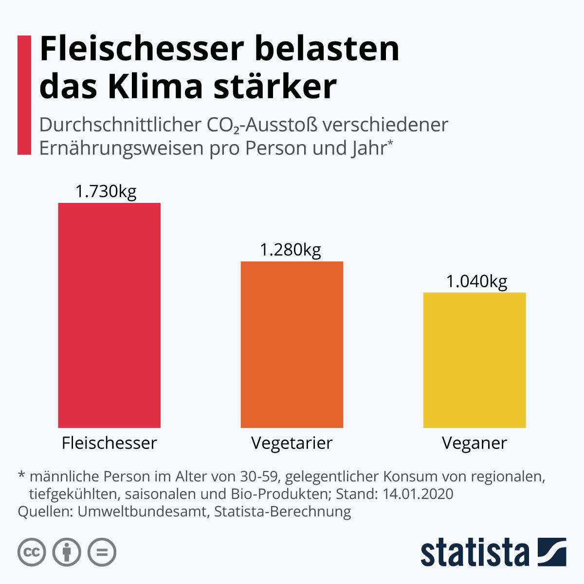 Infografik: Fleischesser belasten das Klima stärker | Statista