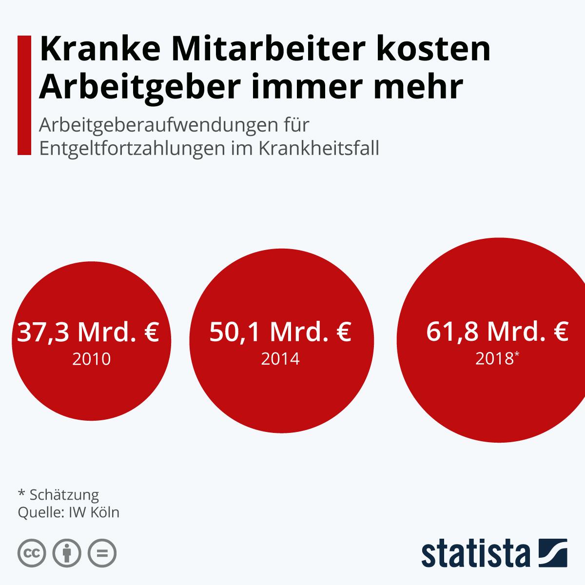 Infografik: Kranke Mitarbeiter kosten Arbeitgeber immer mehr | Statista
