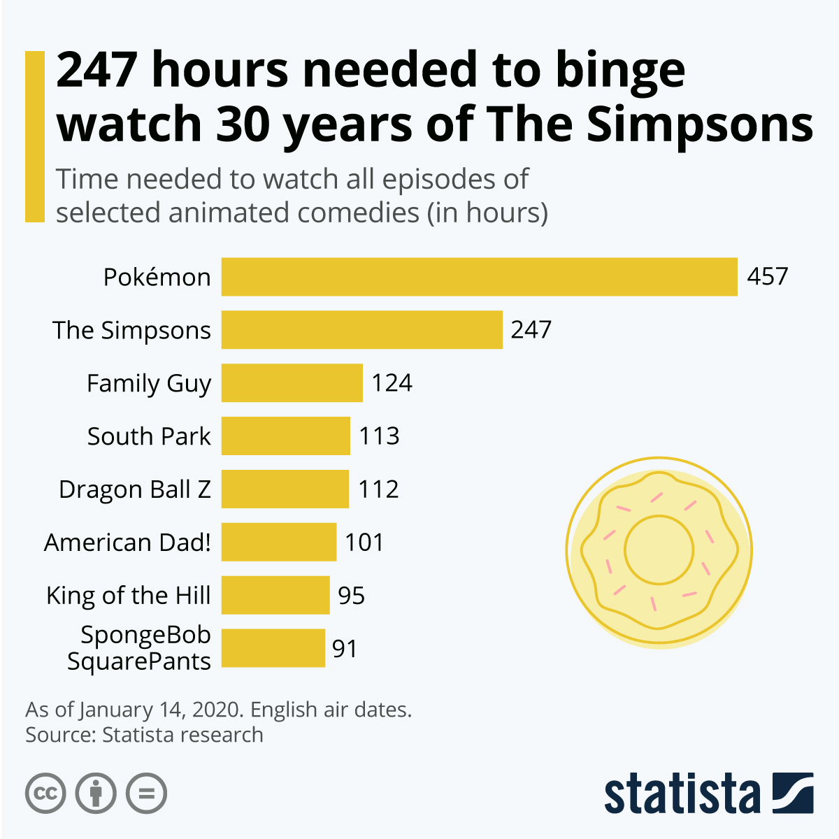 Infographic: 247 hours needed to binge watch 30 years of The Simpsons | Statista