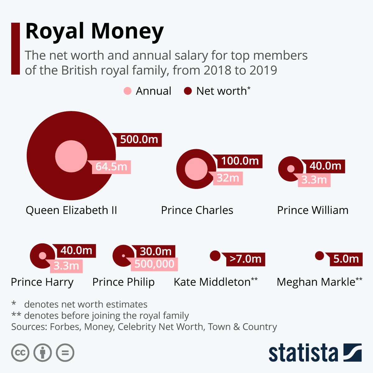 Infographic: Royal Money | Statista