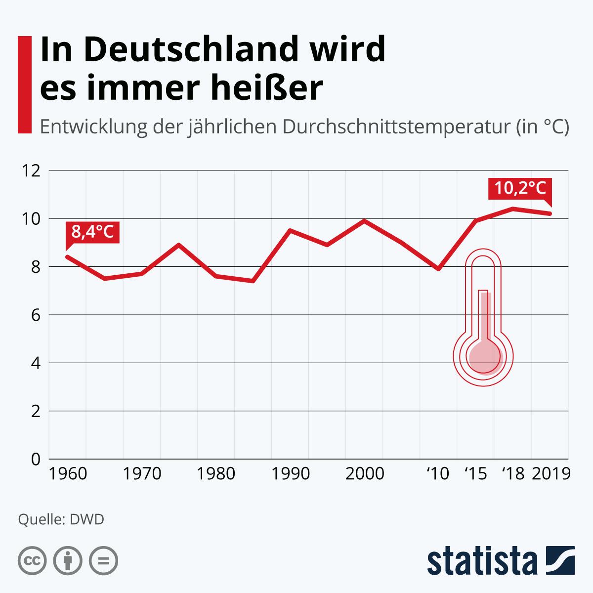 Infografik: In Deutschland wird es immer heißer | Statista