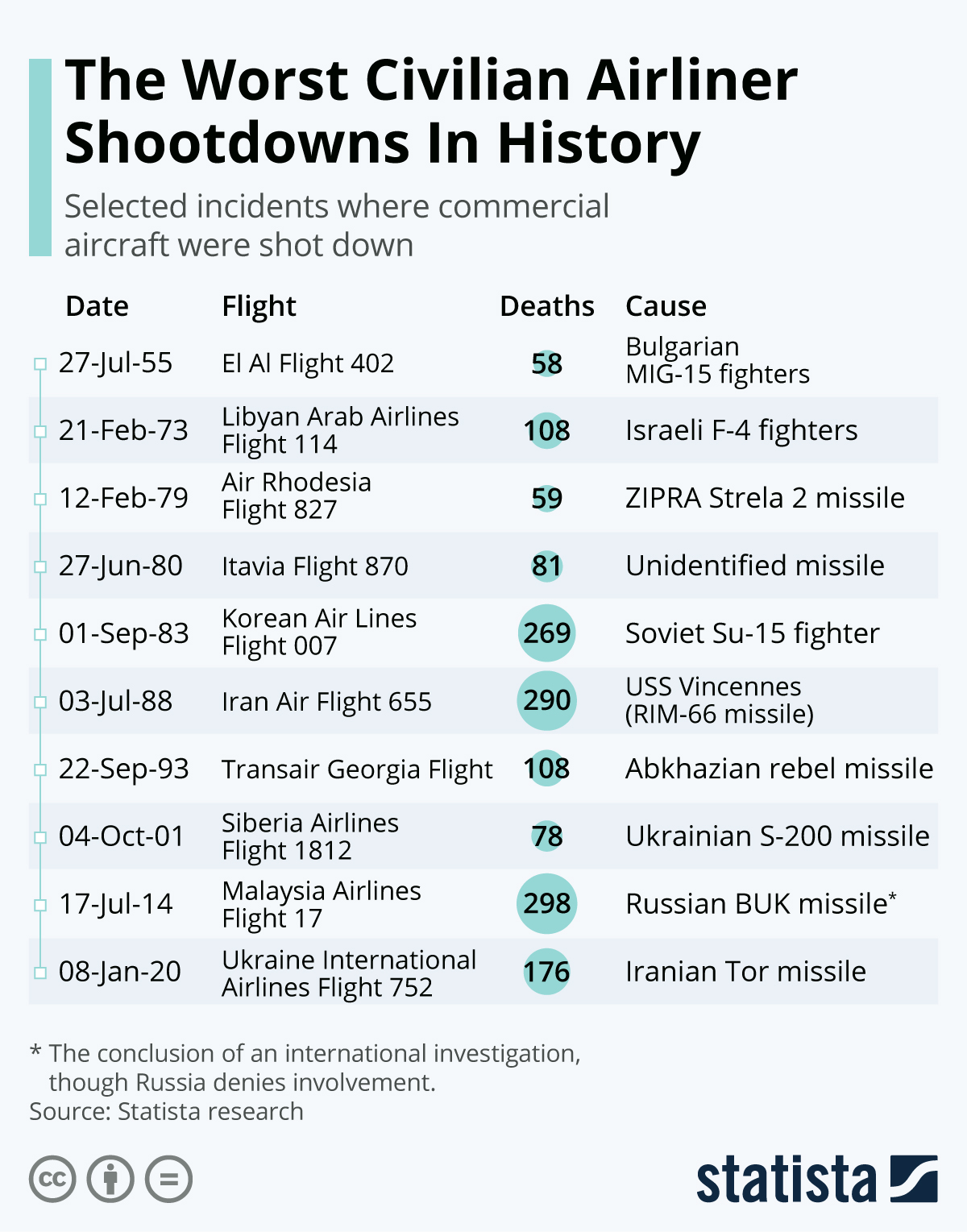 Infographic: The Worst Civilian Airliner Shootdowns In History | Statista