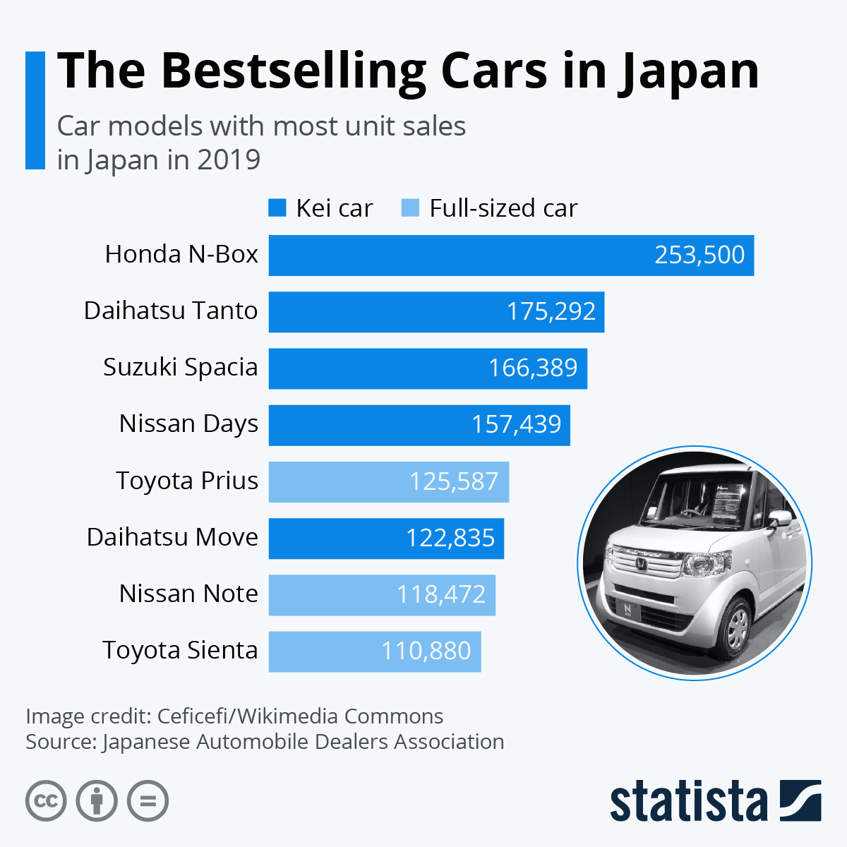 Infographic: The Bestselling Cars in Japan | Statista