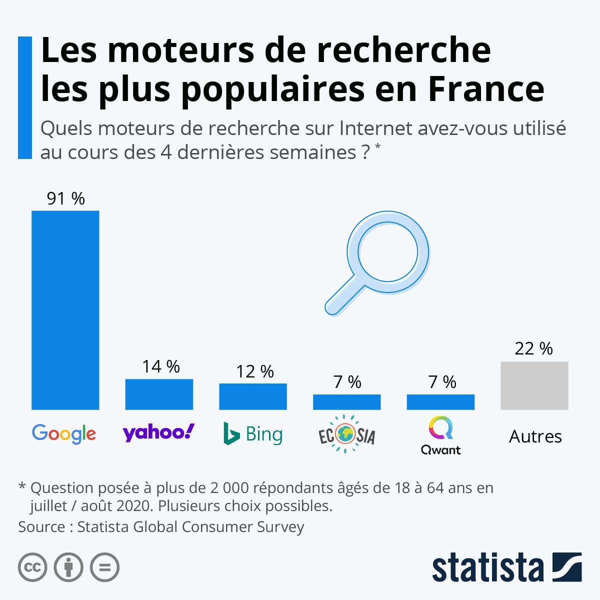 Infographie: Les moteurs de recherche les plus populaires en France | Statista