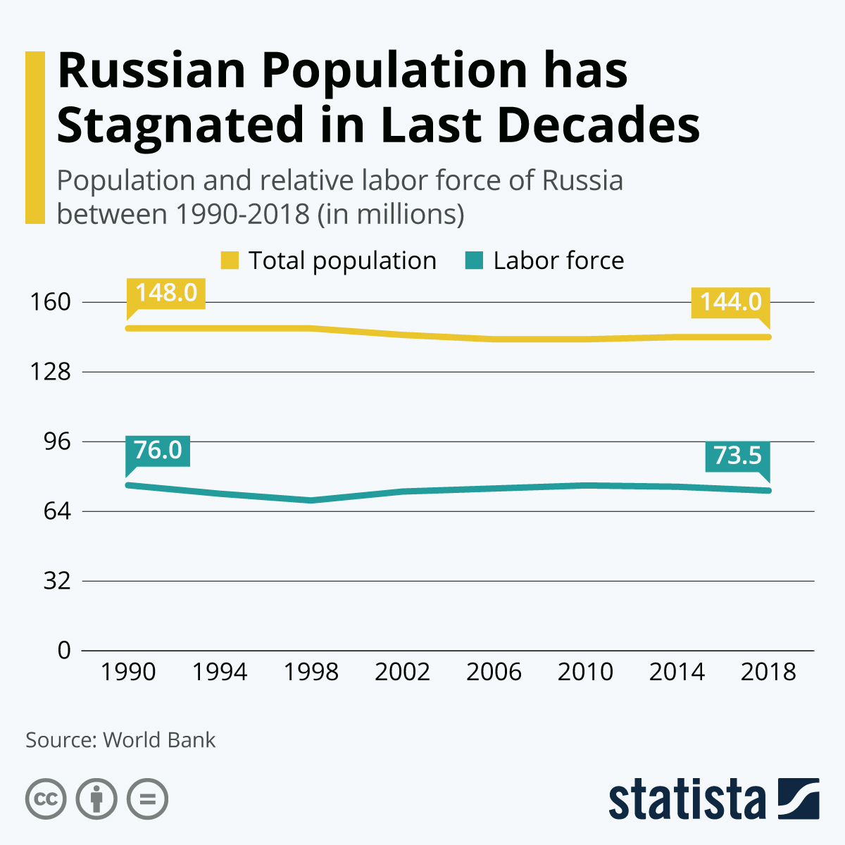 Infographic: Russia's Population has Stagnated in Last Decades | Statista