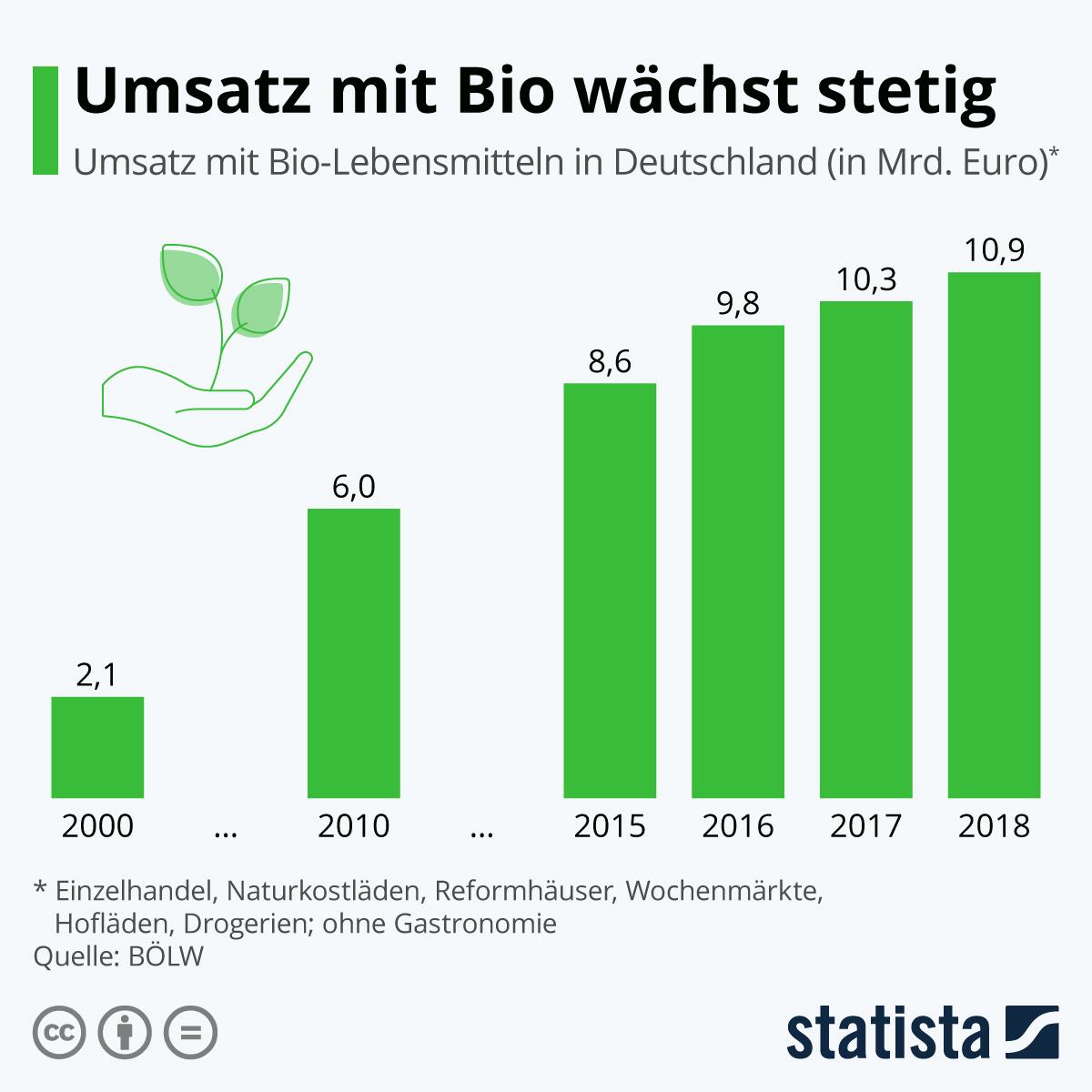 Infografik: Umsatz mit Bio-Lebensmitteln wächst | Statista