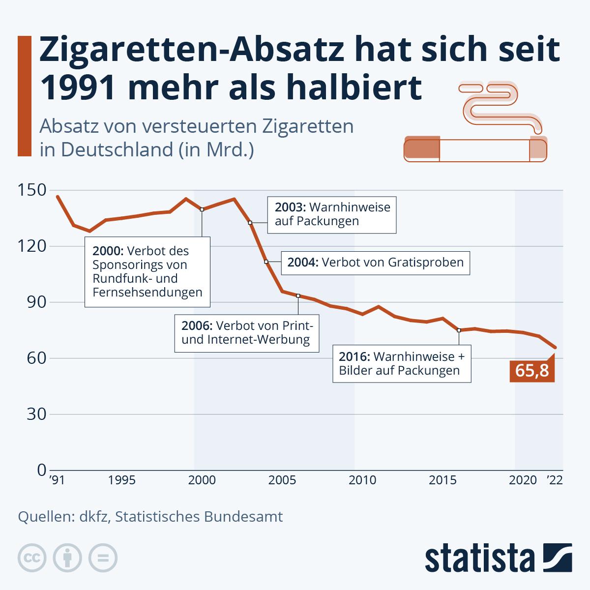 Infografik: Ausgequalmt? | Statista