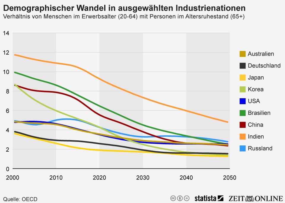 Infografik: Demografischer Wandel: Andere Länder wird es noch härter treffen als Deutschland | Statista