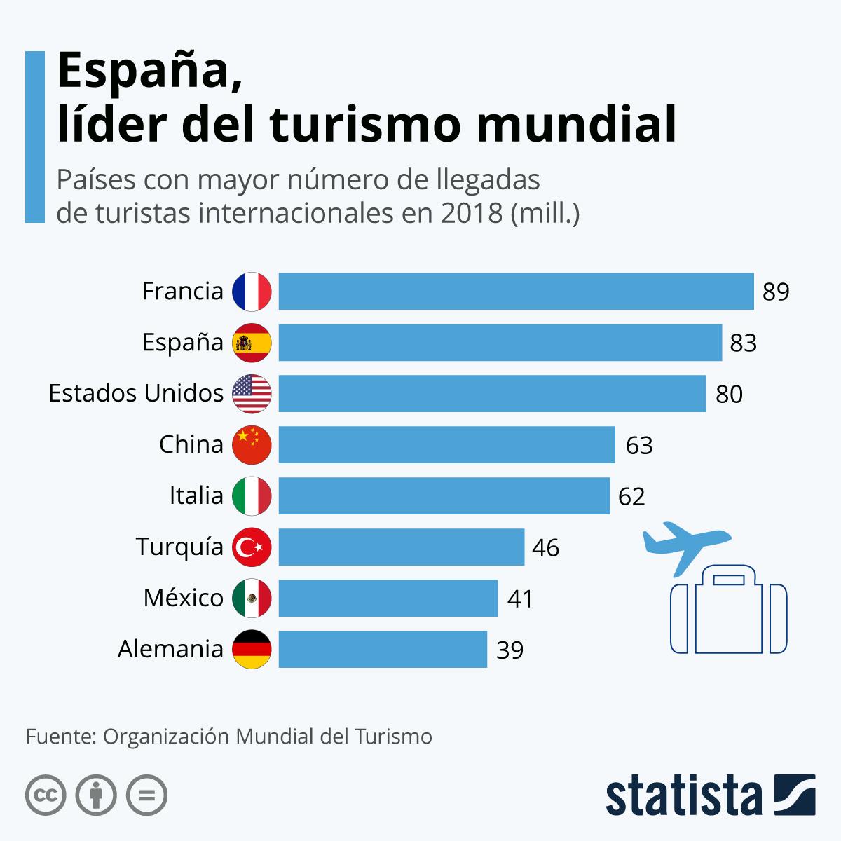 Infografía: España, subcampeona del turismo mundial | Statista