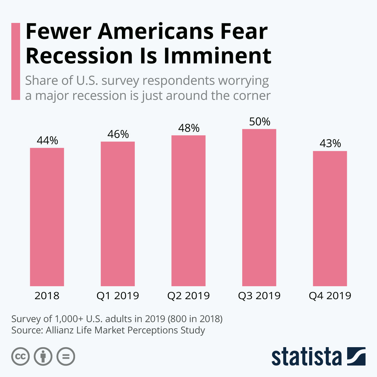 Infographic: Fewer Americans Fear Recession Is Imminent | Statista