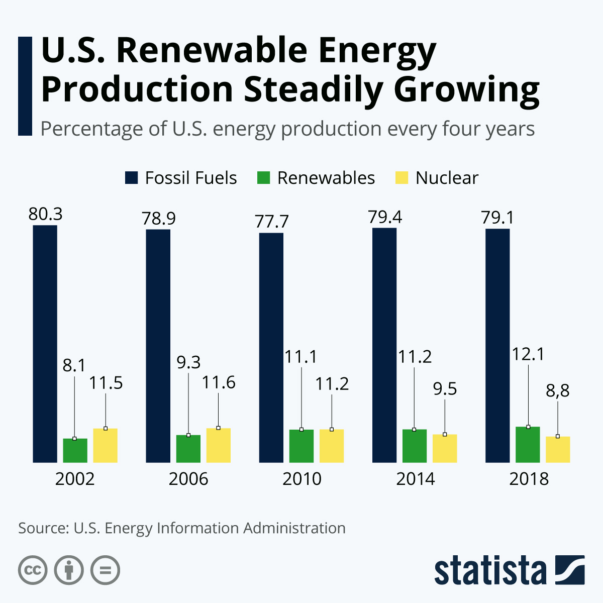 Infographic: U.S. Renewable Energy Production Steadily Growing | Statista