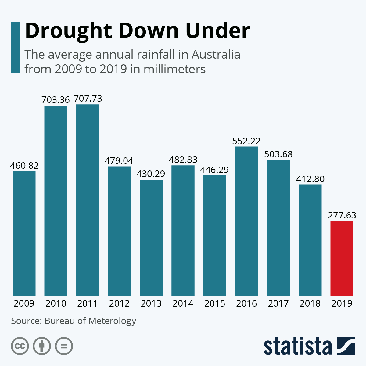 Infographic: Drought Down Under | Statista