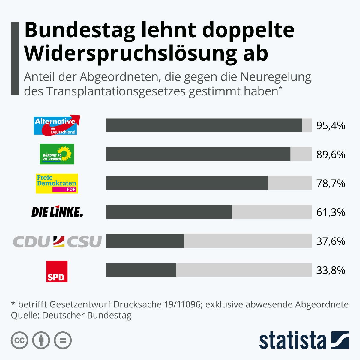 Infografik: Doppelte Widerspruchslösung abgelehnt | Statista