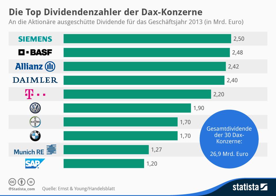 Infografik: Die Top Dividendenzahler der Dax-Konzerne | Statista