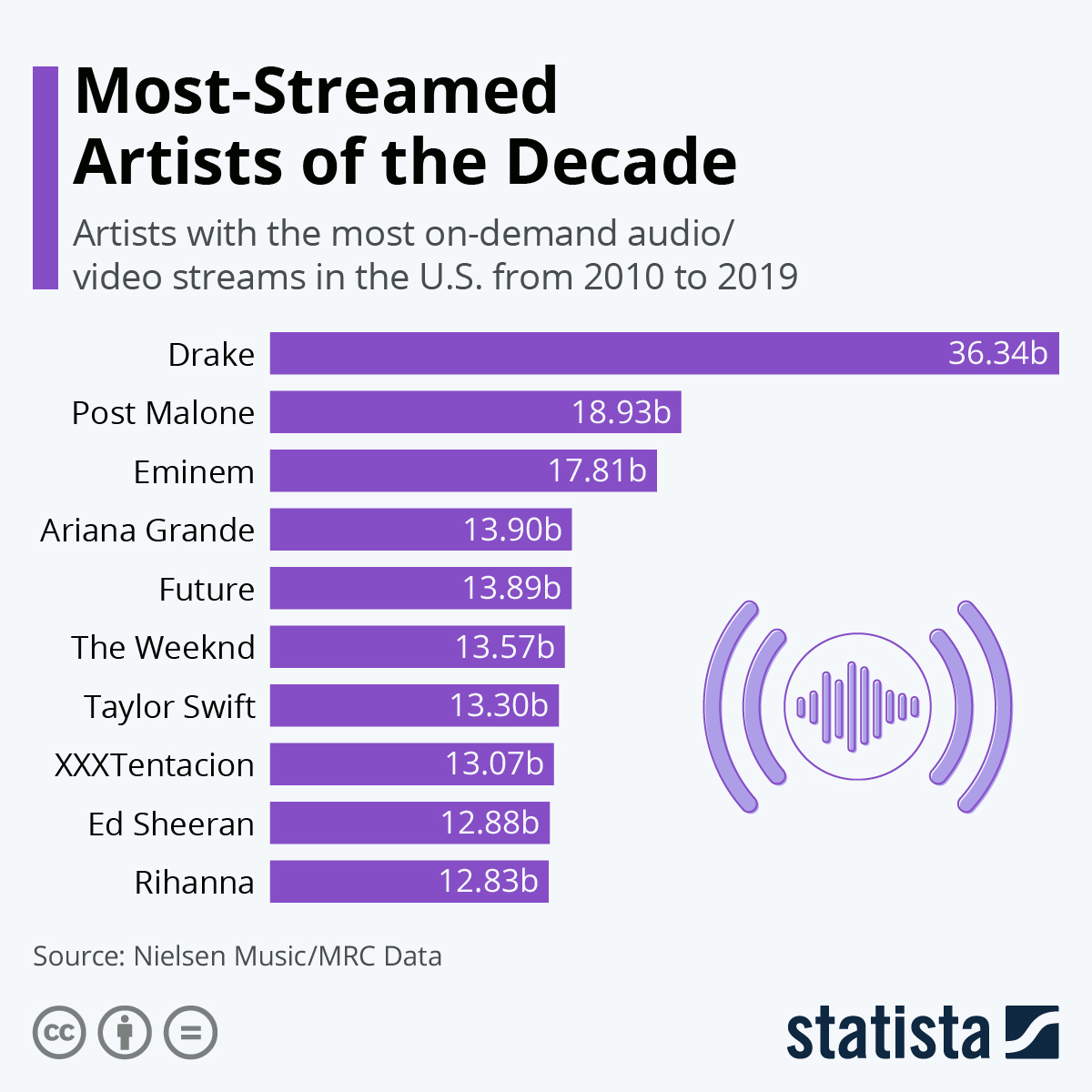 Infographic: Most-Streamed Artists of the Decade | Statista