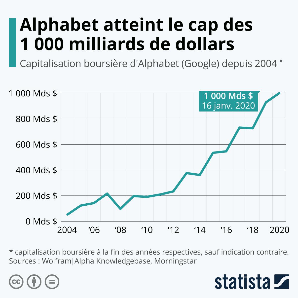 Infographie: Alphabet atteint le cap des 1 000 milliards de dollars | Statista