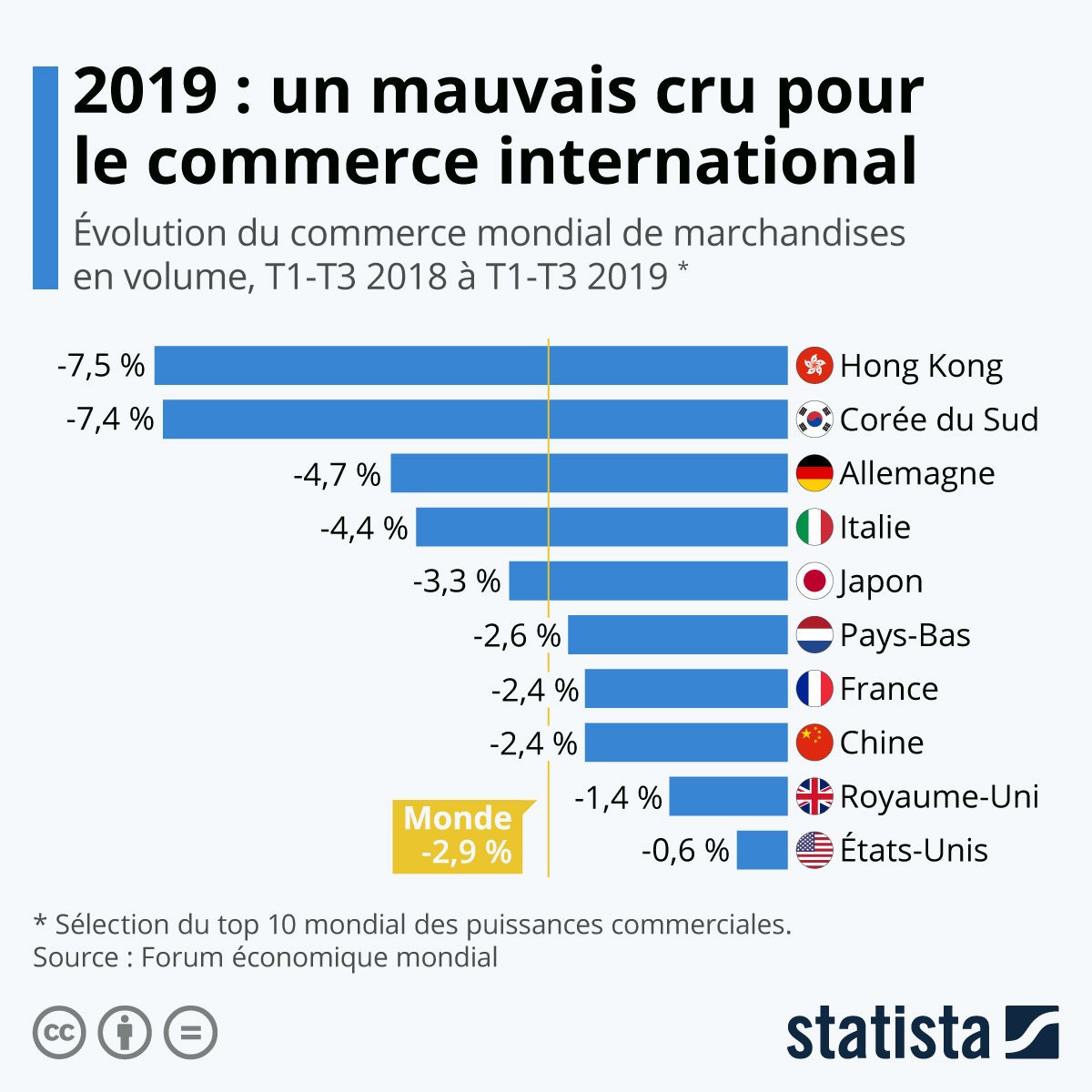 Infographie: 2019 : un mauvais cru pour le commerce international | Statista