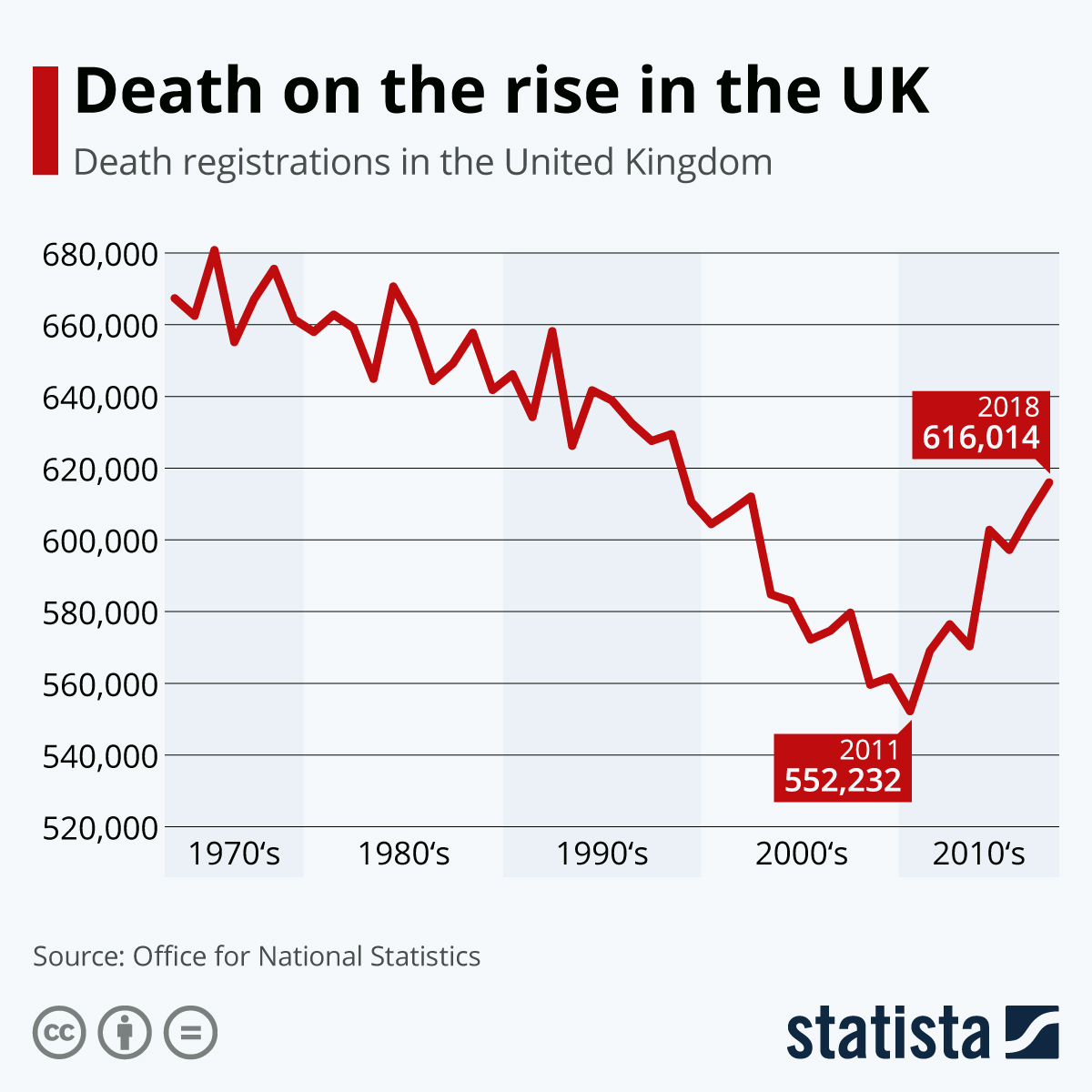 Infographic: Death on the rise in the UK | Statista