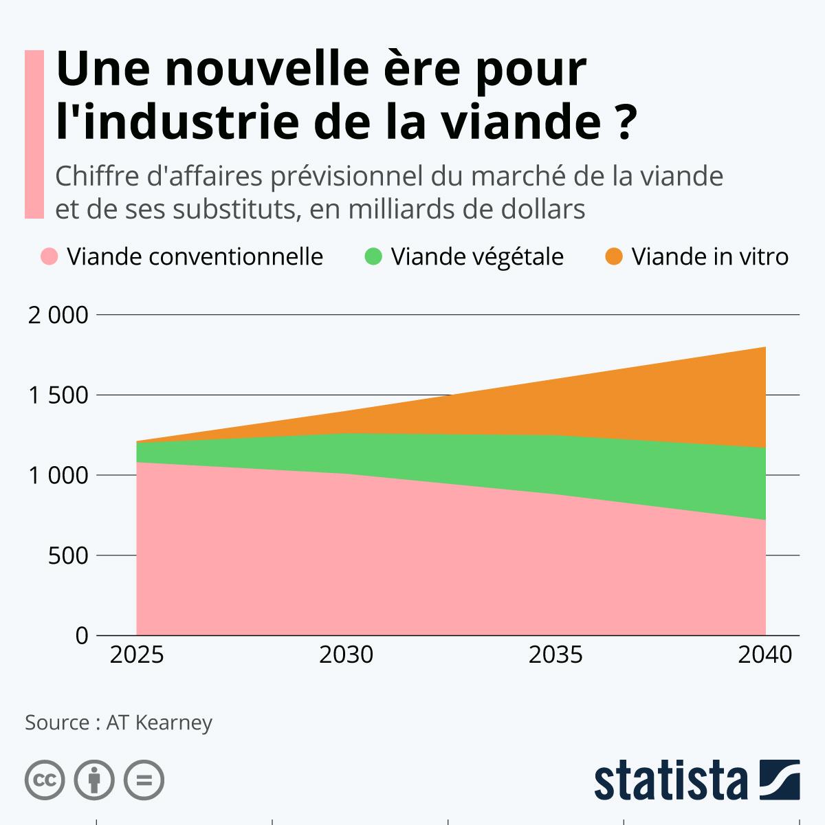 Infographie: Une nouvelle ère pour l'industrie de la viande ? | Statista